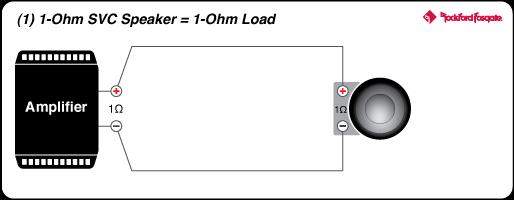 Punch 1,000 Watt Cl-bd Mono Amplifier | Rockford Fosgate ®