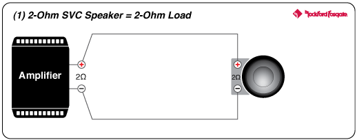 svc 2 ohm wiring wiring diagram and ebooks • punch 10 p1 2 ohm svc subwoofer rockford fosgate rh rockfordfosgate com 2 ohm impedance 2 ohm subwoofer wiring