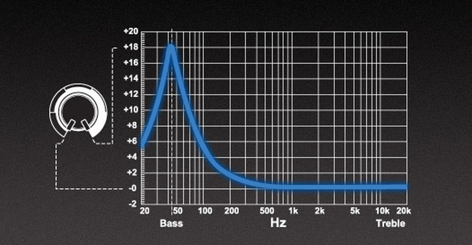 Punch Bass EQ